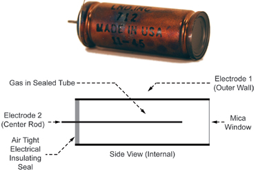 The nuclear radiation detector within a Geiger counter is a Geiger tube that consists of two electrodes separated by a mixture of gases sealed within a tube that is typically made of metal.  High voltage is applied to the electrodes which creates an electrical field within the chamber.